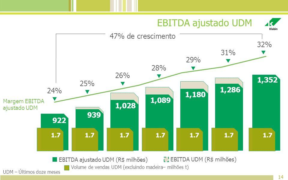 EBITDA ajustado UDM 14 EBITDA ajustado UDM (R$ milhões) EBITDA UDM (R$ milhões) UDM – Últimos doze meses Margem EBITDA ajustado UDM 47% de crescimento
