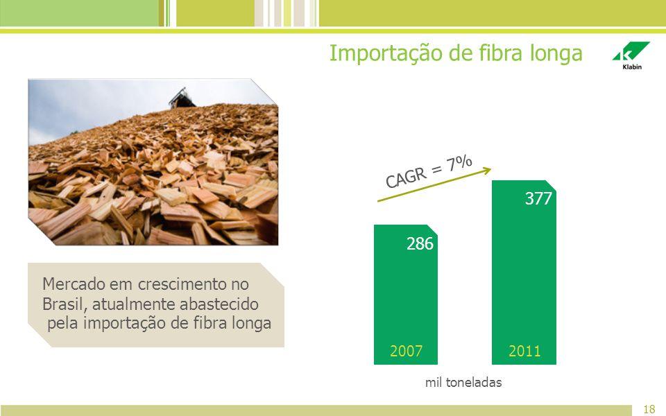 Importação de fibra longa 18 Mercado em crescimento no Brasil, atualmente abastecido pela importação de fibra longa 2007 286 2011 377 CAGR = 7% mil to