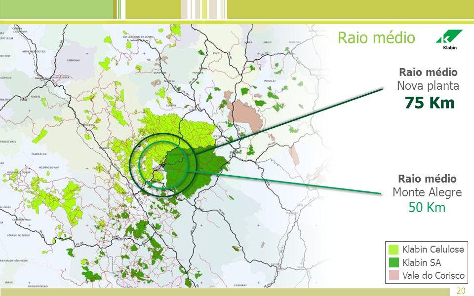 20 Raio médio Monte Alegre 50 Km Raio médio Nova planta 75 Km Raio médio Vale do Corisco Klabin Celulose Klabin SA