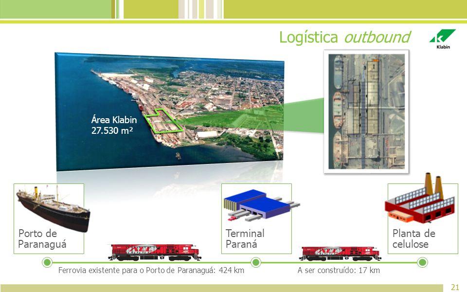 Área Klabin 27.530 m² Logística outbound 21 Ferrovia existente para o Porto de Paranaguá: 424 kmA ser construído: 17 km Porto de Paranaguá Terminal Pa