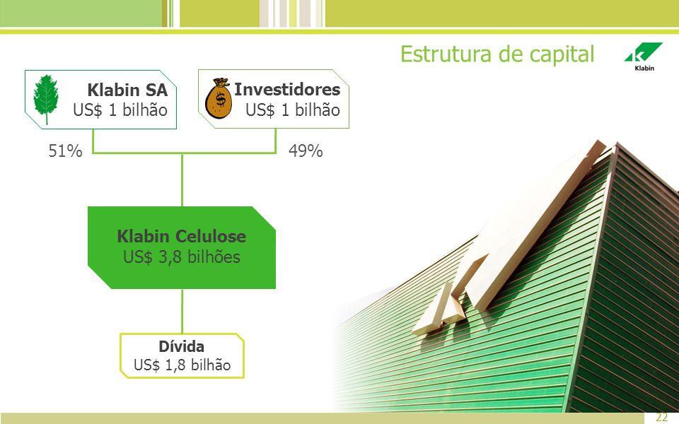 Estrutura de capital 22 51% 49% Klabin Celulose US$ 3,8 bilhões Klabin SA US$ 1 bilhão Investidores US$ 1 bilhão Dívida US$ 1,8 bilhão