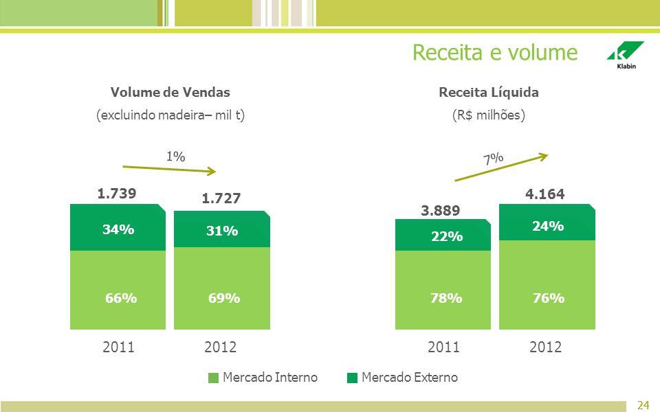 Receita e volume 24 Mercado InternoMercado Externo 24 7% 1% 20112012 31% 69% 1.739 1.727 66% 34% 20112012 24% 76% 3.889 4.164 78% 22% Volume de Vendas