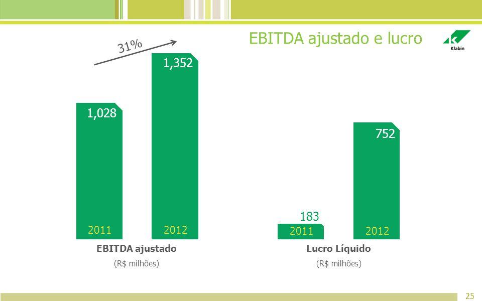 EBITDA ajustado e lucro 25 Lucro Líquido (R$ milhões) EBITDA ajustado (R$ milhões) 2012 1,352 2011 1,028 2012 752 2011 183 31%