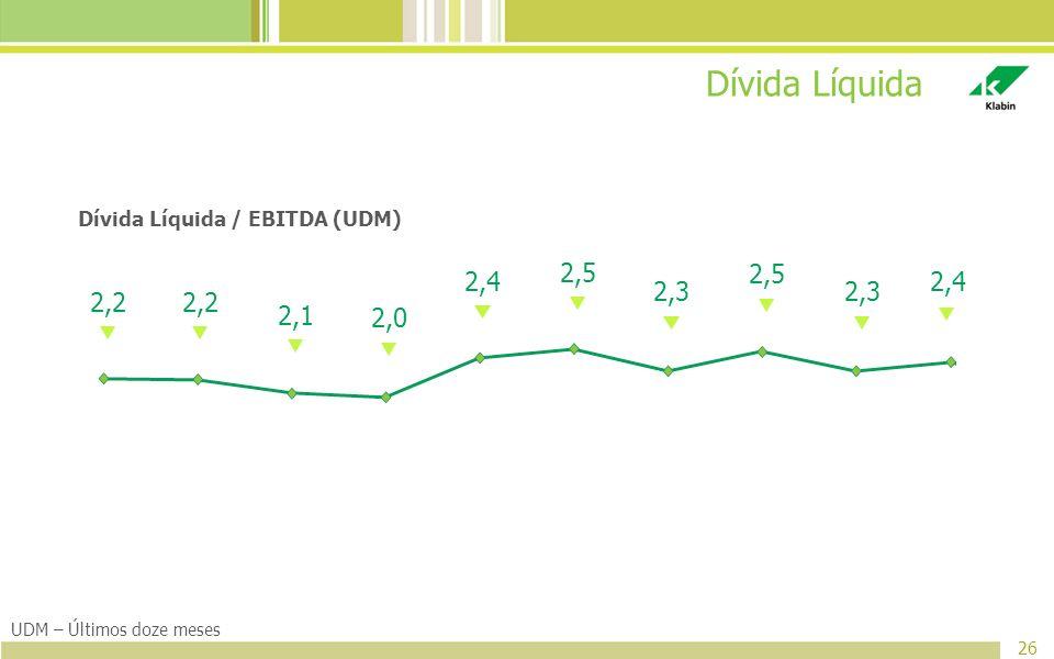 Dívida Líquida 26 Dívida Líquida / EBITDA (UDM) UDM – Últimos doze meses 2,2 2,1 2,0 2,4 2,5 2,3 2,5 2,3