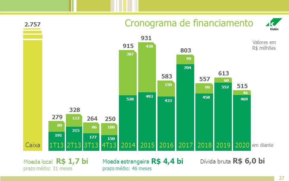 Cronograma de financiamento 27 Valores em R$ milhões 1T13 279 191 2T13 328 215 3T13 264 177 4T13 250 150 2.757 Caixa 2014 915 528 2015 931 493 2016 58
