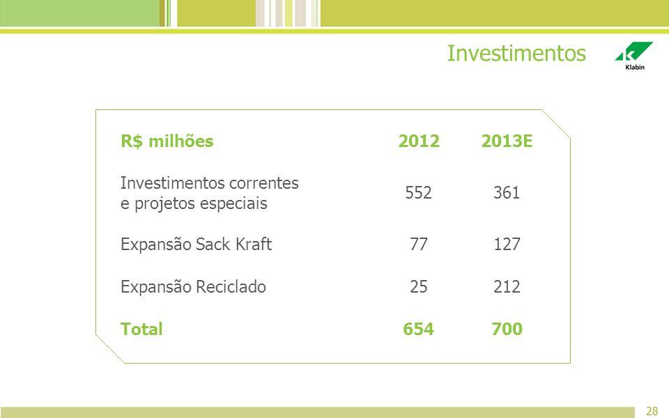 Investimentos 28 R$ milhões20122013E Investimentos correntes e projetos especiais 552361 Expansão Sack Kraft77127 Expansão Reciclado25212 Total654700