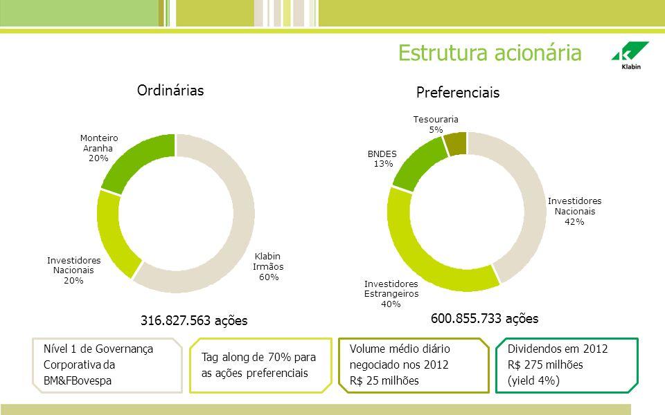 Klabin Irmãos 60% Investidores Nacionais 20% Monteiro Aranha 20% Investidores Nacionais 42% Investidores Estrangeiros 40% BNDES 13% Tesouraria 5% Estr