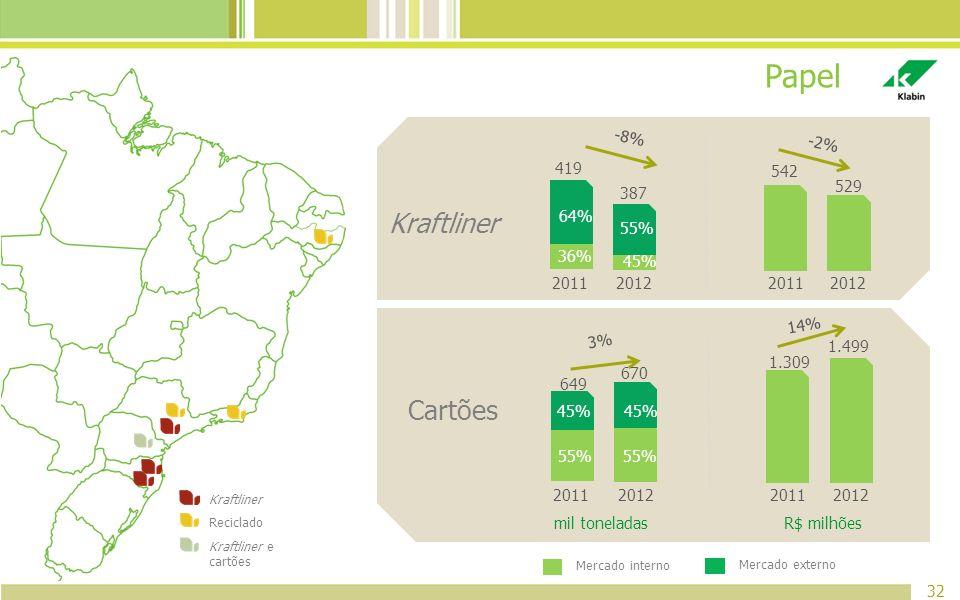 Papel 32 Kraftliner Reciclado Kraftliner e cartões Mercado interno Mercado externo 2011 64% 36% 419 2012 55% 45% 387 20112012 542 529 -2% -8% 3% 2011