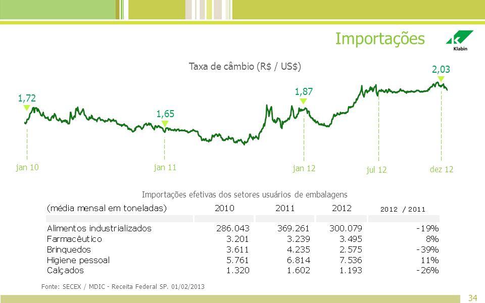 34 Fonte: SECEX / MDIC - Receita Federal SP. 01/02/2013 Importações Importações efetivas dos setores usuários de embalagens Taxa de câmbio (R$ / US$)