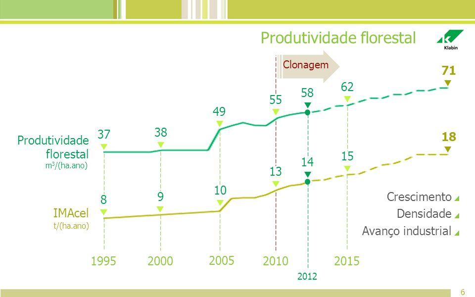 Produtividade florestal 6 2005 2012 Clonagem 2010 2000 2015 Crescimento Densidade Avanço industrial 1995 m 3 /(ha.ano) Produtividade florestal t/(ha.a