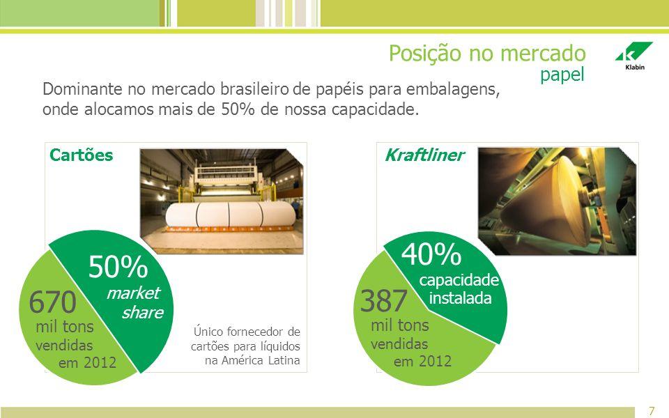 Posição no mercado Dominante no mercado brasileiro de papéis para embalagens, onde alocamos mais de 50% de nossa capacidade. 7 papel CartõesKraftliner