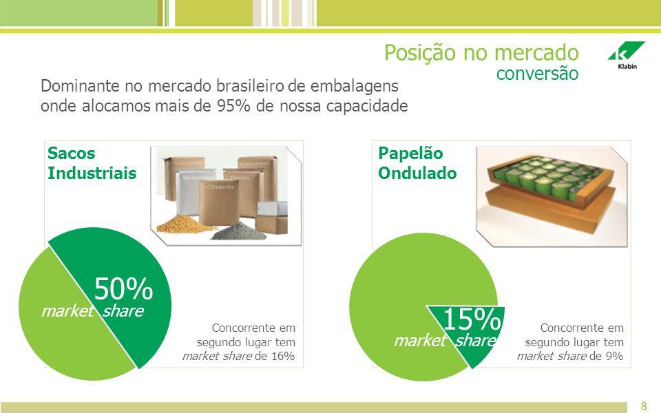 Posição no mercado 8 conversão Dominante no mercado brasileiro de embalagens onde alocamos mais de 95% de nossa capacidade Sacos Industriais Papelão O