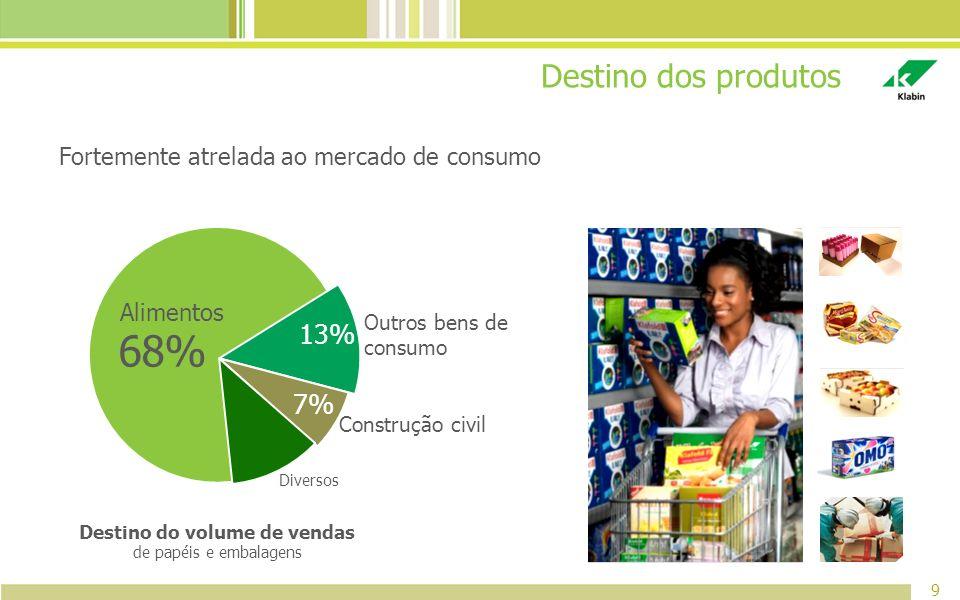 Destino dos produtos 9 Fortemente atrelada ao mercado de consumo 68% Alimentos Construção civil Outros bens de consumo Diversos 13% 7% Destino do volu
