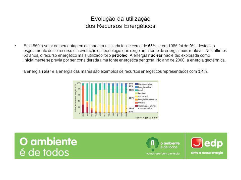 Evolução da utilização dos Recursos Energéticos Em 1850 o valor da percentagem de madeira utilizada foi de cerca de 63%, e em 1985 foi de 0%, devido a