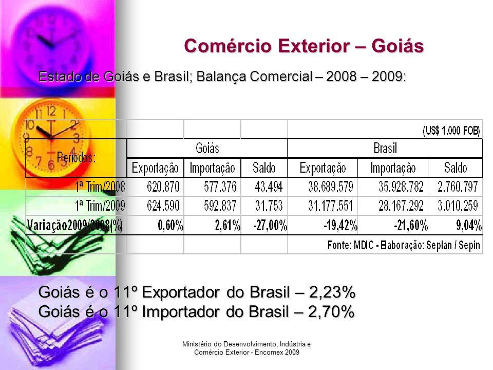 Ministério do Desenvolvimento, Indústria e Comércio Exterior - Encomex 2009 Comércio Exterior – Goiás Estado de Goiás: Principais produtos exportados – 1º trimestre/2009: Complexo de soja – 44,05%; Complexo de soja – 44,05%; Complexo de carne – 23,23%; Complexo de carne – 23,23%; Sulfetos de minérios de cobre – 13,23%; Sulfetos de minérios de cobre – 13,23%; Ferroligas – 4,47%; Ferroligas – 4,47%; Ouro – 4,11%.