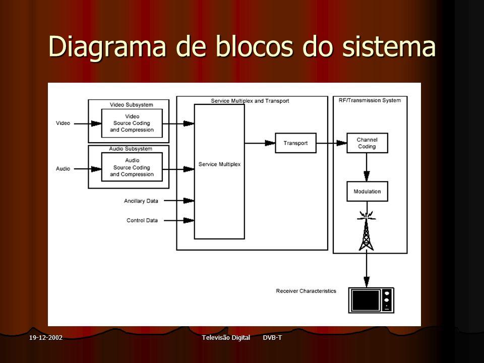 Televisão Digital DVB-T19-12-2002 Diagrama de blocos do sistema