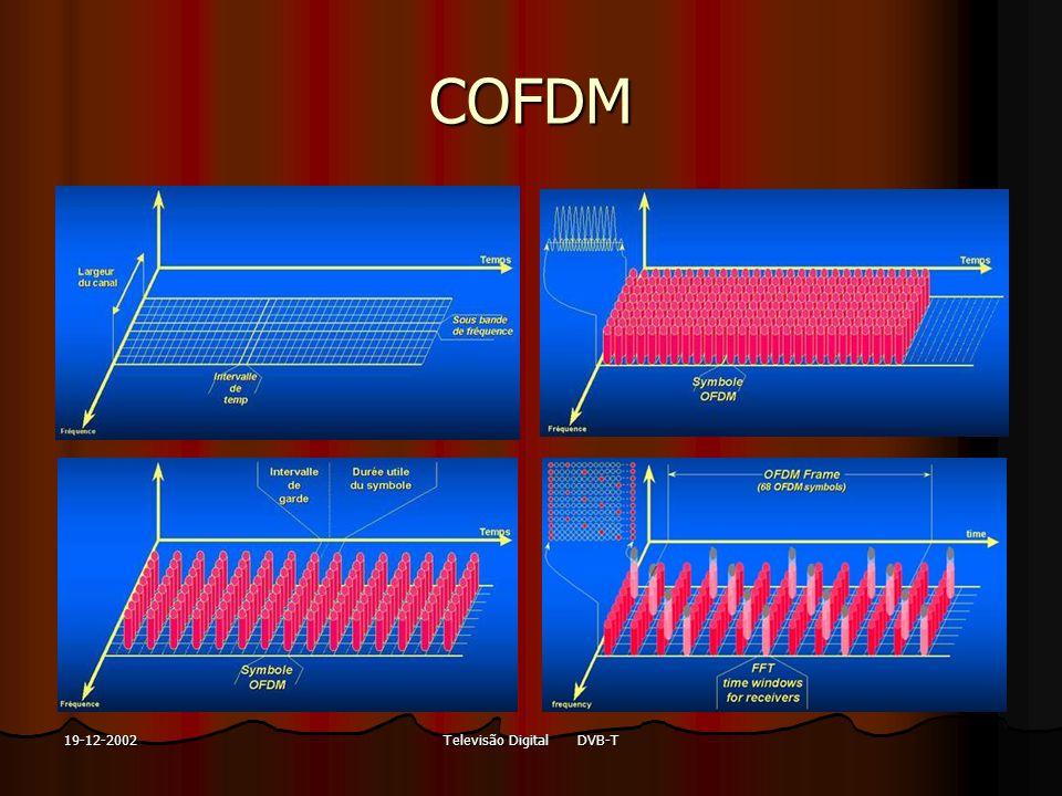 Televisão Digital DVB-T19-12-2002 LMDS Local Multi-point Distribution System Local Multi-point Distribution System Ligação micro-ondas de curto alcance Ligação micro-ondas de curto alcance Não é necessário cabo para cada terminal Não é necessário cabo para cada terminal