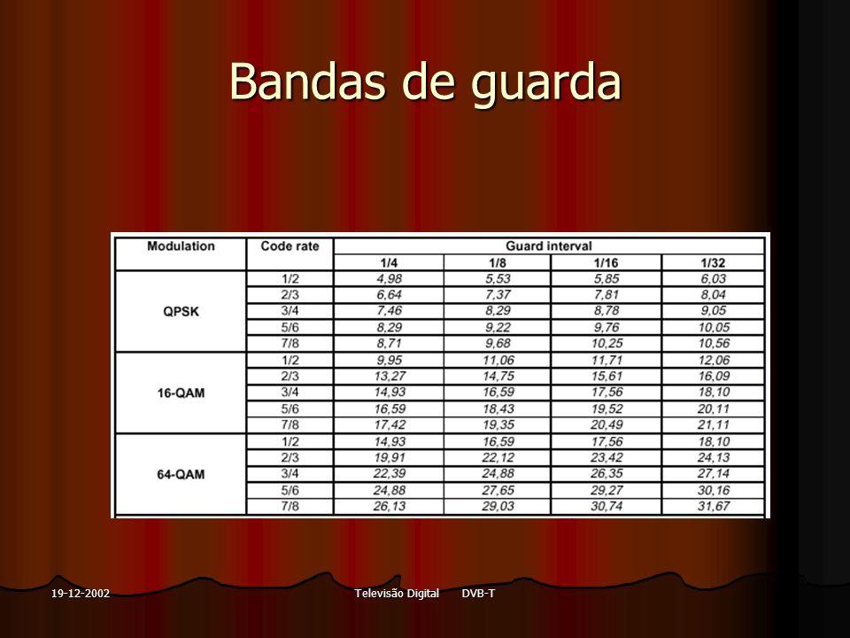 Televisão Digital DVB-T19-12-2002 Bandas de guarda