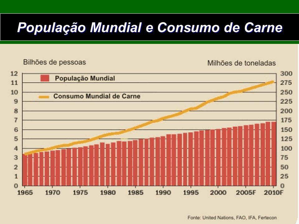 População Mundial e Consumo de Carne