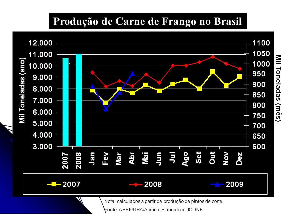Produção de Carne de Frango no Brasil Nota: calculados a partir da produção de pintos de corte. Fonte: ABEF/UBA/Apinco. Elaboração: ICONE. Mil Tonelad
