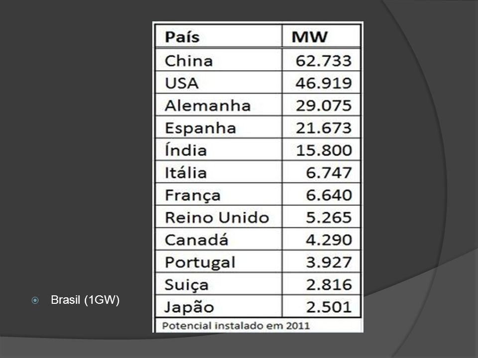 Brasil (1GW)