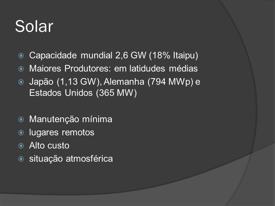 Solar Capacidade mundial 2,6 GW (18% Itaipu) Maiores Produtores: em latidudes médias Japão (1,13 GW), Alemanha (794 MWp) e Estados Unidos (365 MW) Manutenção mínima lugares remotos Alto custo situação atmosférica