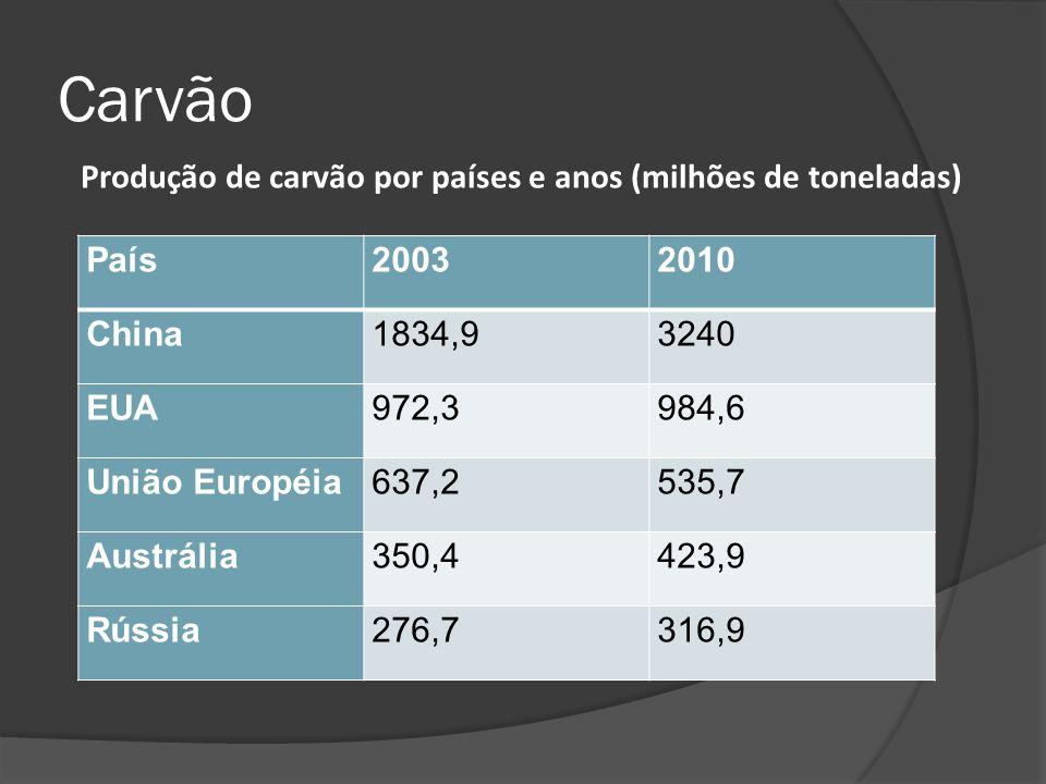 Carvão País20032010 China1834,93240 EUA972,3984,6 União Européia637,2535,7 Austrália350,4423,9 Rússia276,7316,9 Produção de carvão por países e anos (milhões de toneladas)
