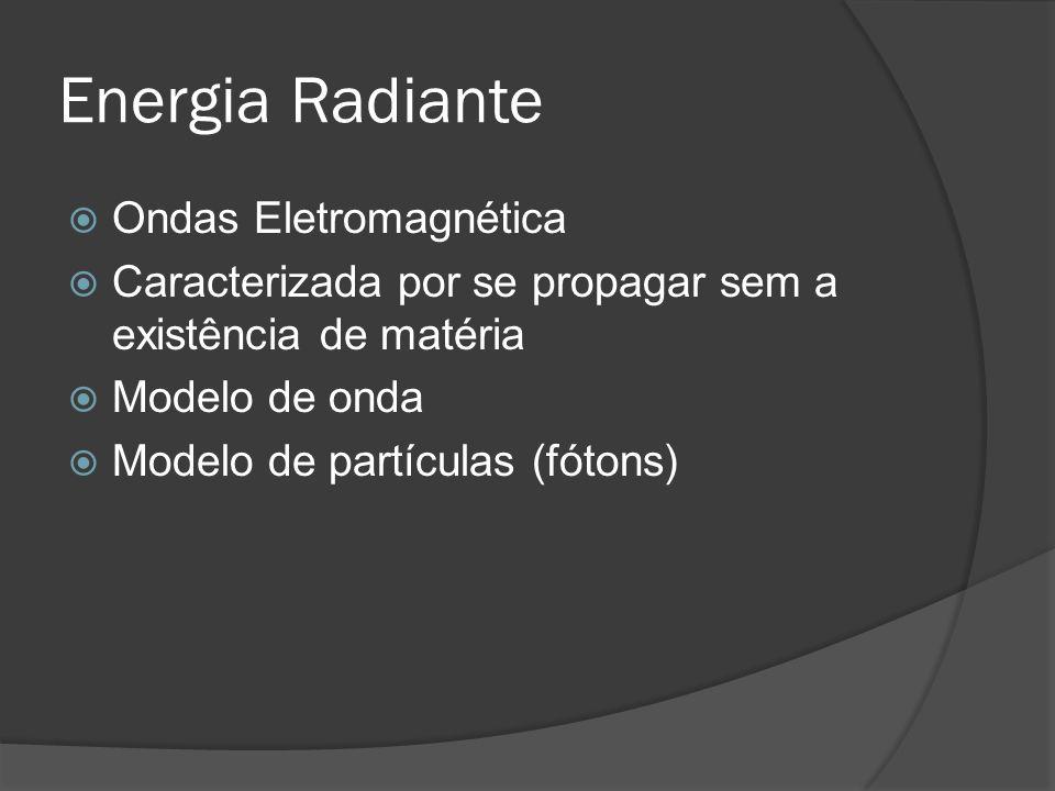 Energia Radiante Ondas Eletromagnética Caracterizada por se propagar sem a existência de matéria Modelo de onda Modelo de partículas (fótons)