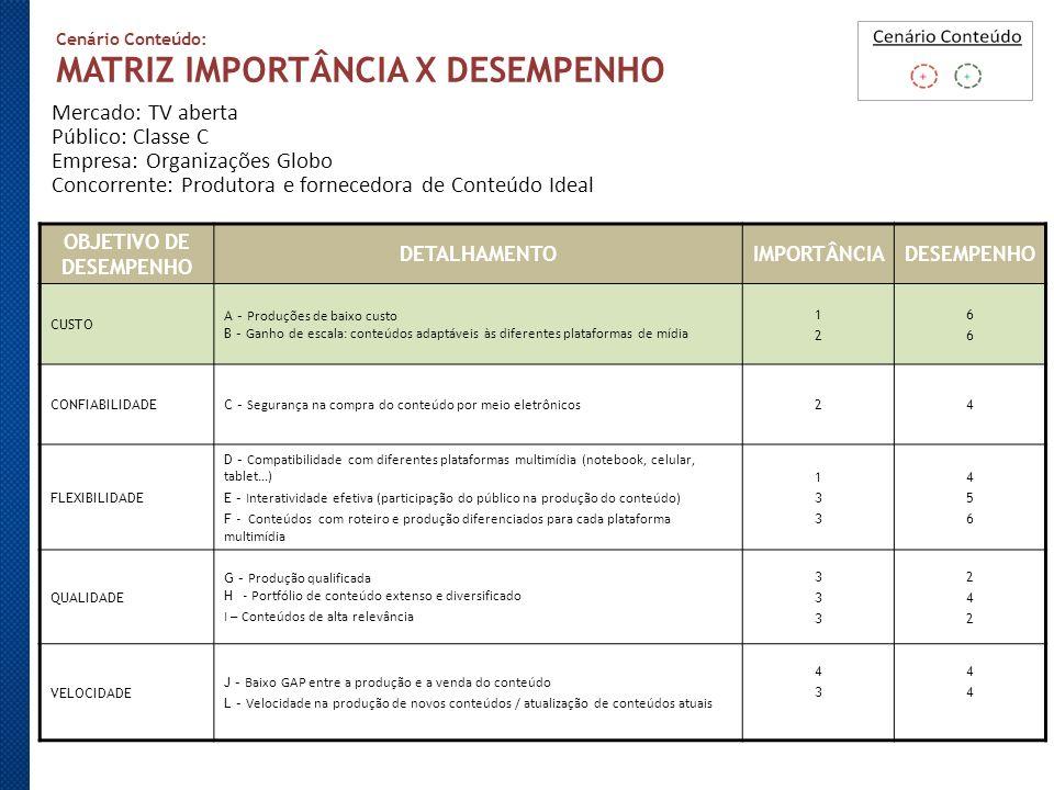 Cenário Conteúdo: MATRIZ IMPORTÂNCIA X DESEMPENHO Mercado: TV aberta Público: Classe C Empresa: Organizações Globo Concorrente: Produtora e fornecedor
