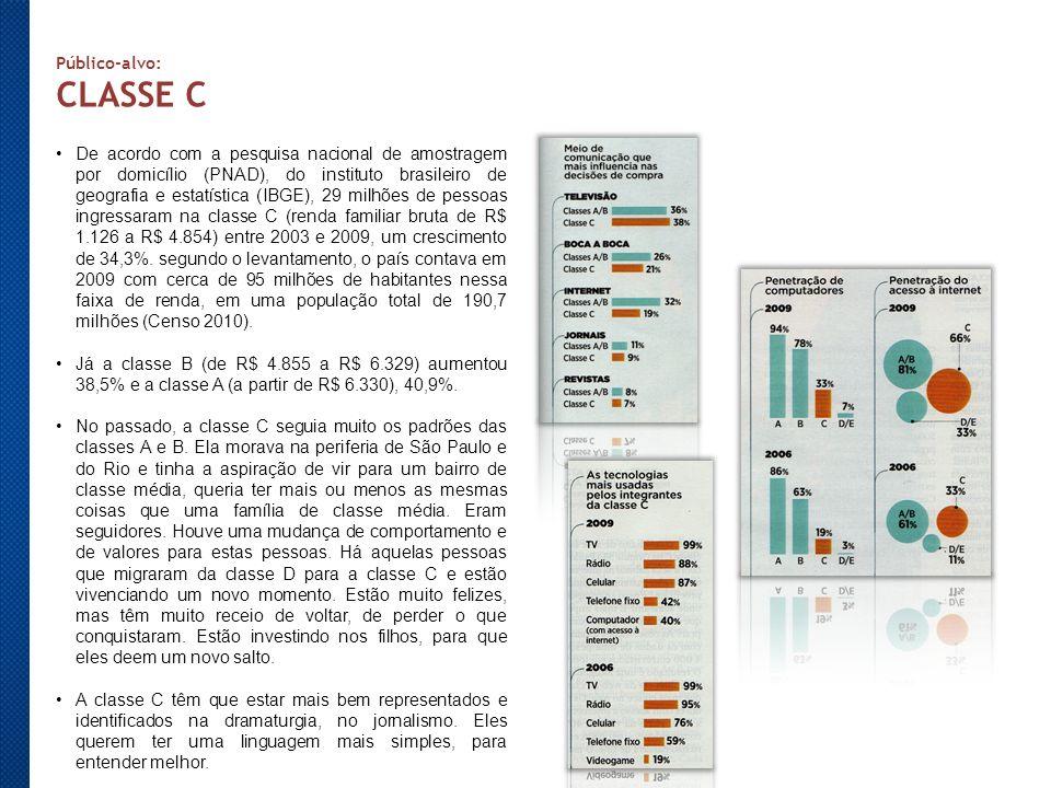 Público-alvo: CLASSE C De acordo com a pesquisa nacional de amostragem por domicílio (PNAD), do instituto brasileiro de geografia e estatística (IBGE)