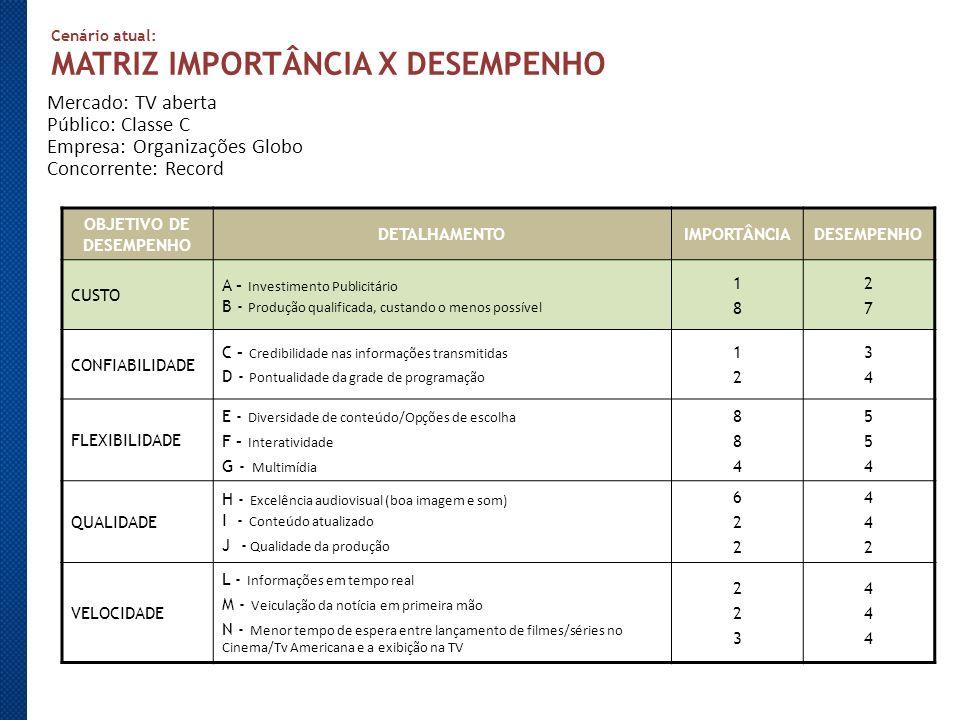 Cenário atual: MATRIZ IMPORTÂNCIA X DESEMPENHO OBJETIVO DE DESEMPENHO DETALHAMENTOIMPORTÂNCIADESEMPENHO CUSTO A – Investimento Publicitário B - Produç