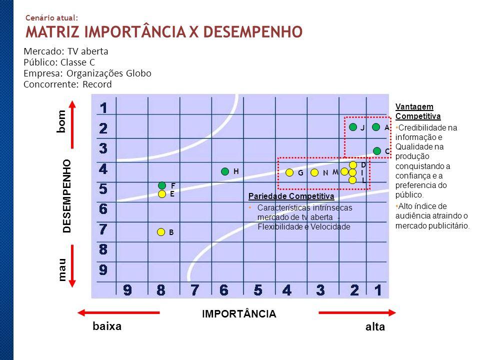 Cenário Propaganda: MATRIZ IMPORTÂNCIA X DESEMPENHO Mercado: TV aberta Público: Classe C Empresa: Organizações Globo Concorrente: Programadora Ideal OBJETIVO DE DESEMPENHO DETALHAMENTOIMPORTÂNCIADESEMPENHO CUSTO A – Índices de audiência B – Diversidade na venda de espaço publicitário 1212 3737 CONFIABILIDADE C – Representatividade da Classe C na dramaturgia, no jornalismo.