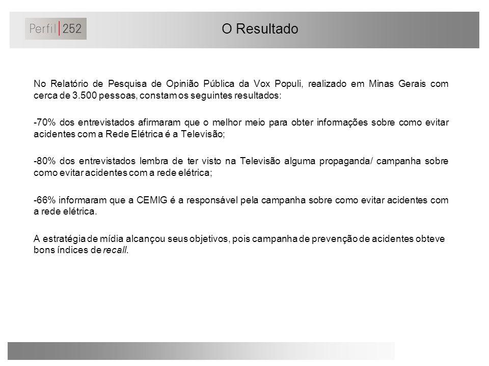 O Resultado No Relatório de Pesquisa de Opinião Pública da Vox Populi, realizado em Minas Gerais com cerca de 3.500 pessoas, constam os seguintes resu