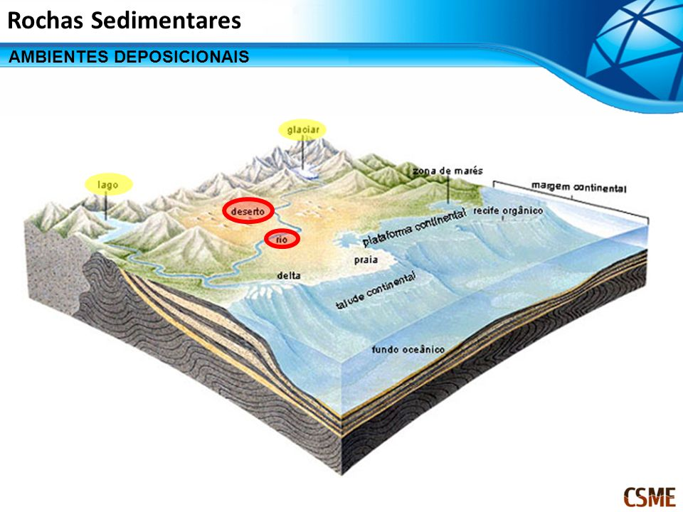 Rochas Sedimentares AMBIENTES DEPOSICIONAIS