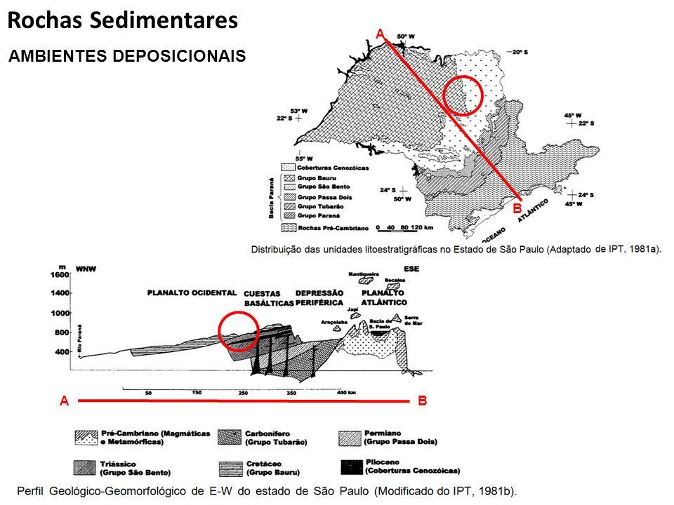 A B AB Rochas Sedimentares AMBIENTES DEPOSICIONAIS