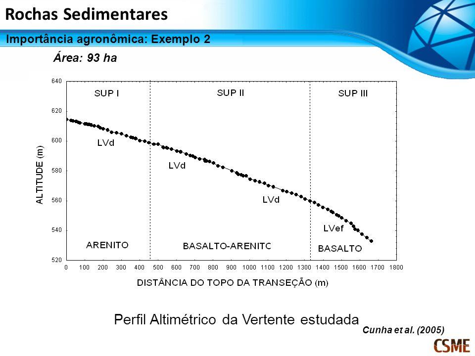 MATERIAL E MÉTODOS Perfil Altimétrico da Vertente estudada Cunha et al. (2005) Rochas Sedimentares Importância agronômica: Exemplo 2 Área: 93 ha