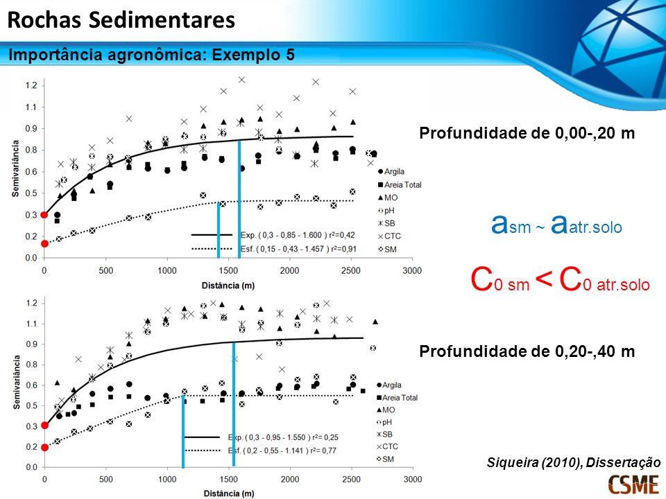 Rochas Sedimentares Importância agronômica: Exemplo 5 Siqueira (2010), Dissertação Profundidade de 0,00-,20 m Profundidade de 0,20-,40 m a sm ~ a atr.