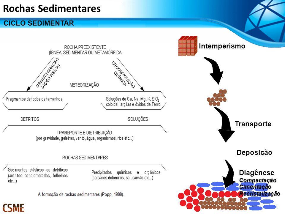 Rochas Sedimentares Intemperismo Transporte Deposição DiagêneseCompactaçãoCimentaçãoRecristalização CICLO SEDIMENTAR