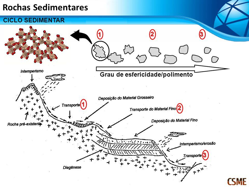 Rochas Sedimentares CICLO SEDIMENTAR Grau de esfericidade/polimento 1 2 3 1 2 3