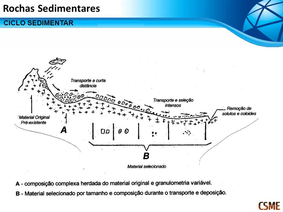 Rochas Sedimentares CICLO SEDIMENTAR