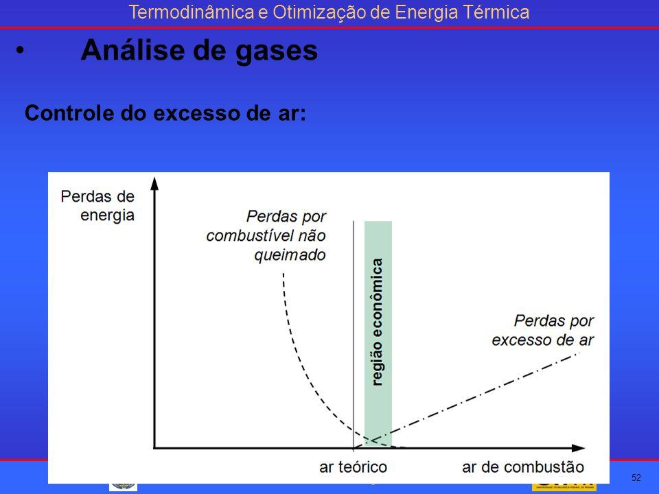 Termodinâmica e Otimização de Energia Térmica Curso de Especialização em Eficiência Energética – DAELT - UTFPR Profº Fábio José Horta Nogueira Controle do excesso de ar: 52 Análise de gases