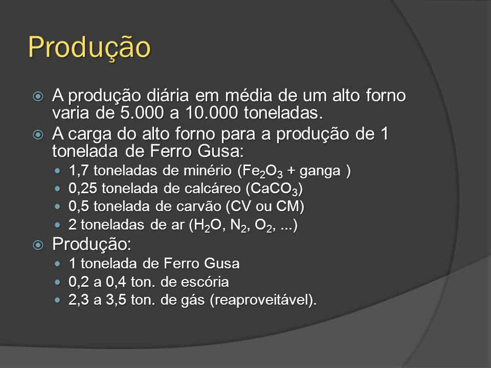Produção A produção diária em média de um alto forno varia de 5.000 a 10.000 toneladas. A produção diária em média de um alto forno varia de 5.000 a 1