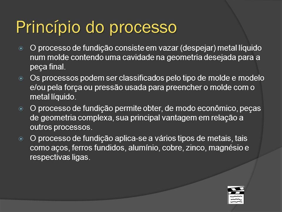 Princípio do processo O processo de fundição consiste em vazar (despejar) metal líquido num molde contendo uma cavidade na geometria desejada para a p