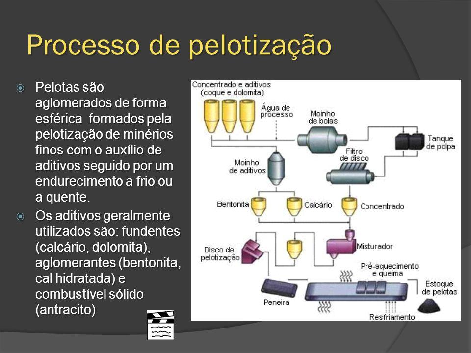 Processo de pelotização Pelotas são aglomerados de forma esférica formados pela pelotização de minérios finos com o auxílio de aditivos seguido por um