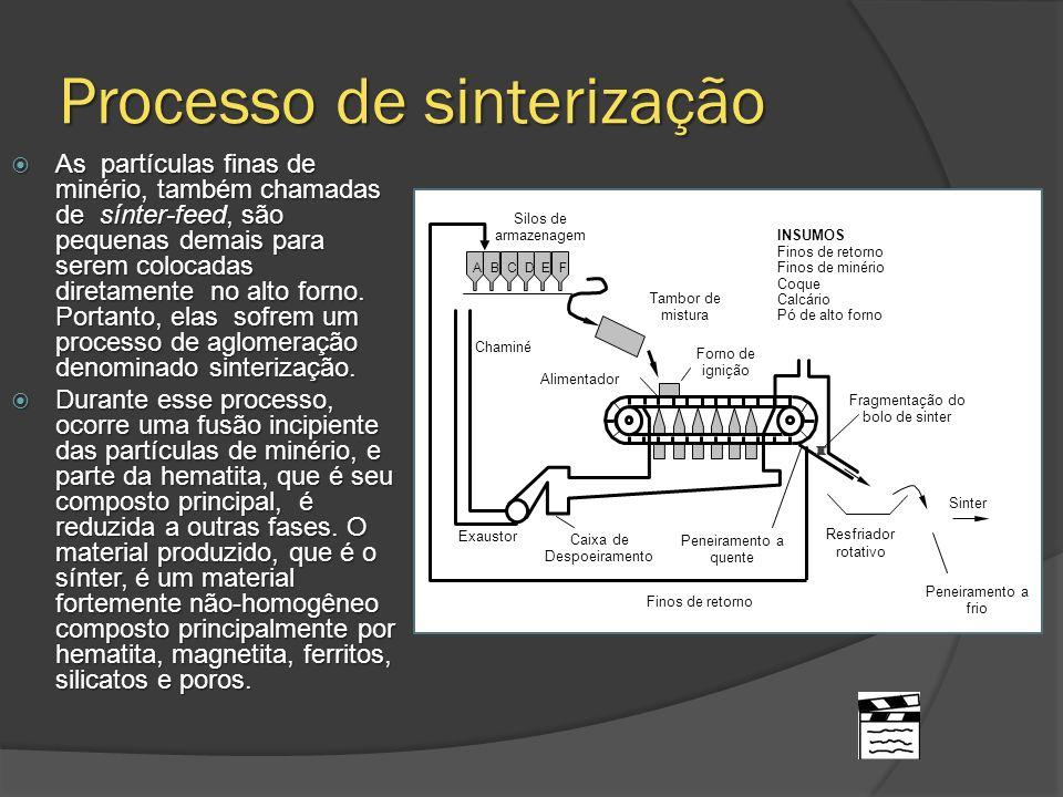 Processo de sinterização As partículas finas de minério, também chamadas de sínter-feed, são pequenas demais para serem colocadas diretamente no alto