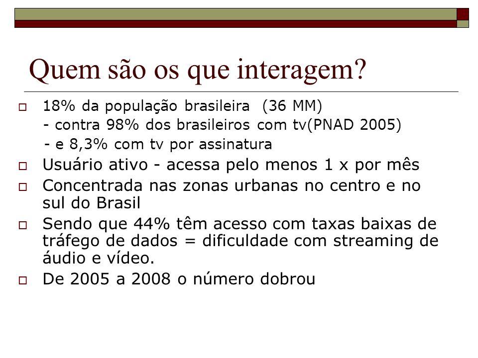 Quem são os que interagem? 18% da população brasileira (36 MM) - contra 98% dos brasileiros com tv(PNAD 2005) - e 8,3% com tv por assinatura Usuário a