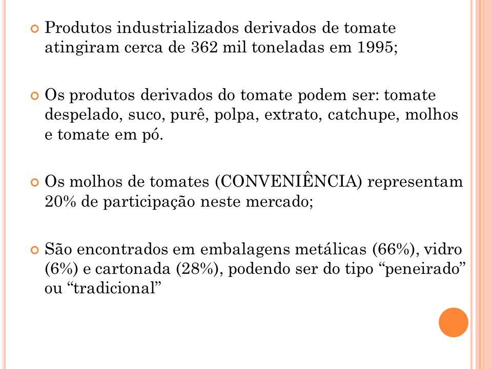 Produtos industrializados derivados de tomate atingiram cerca de 362 mil toneladas em 1995; Os produtos derivados do tomate podem ser: tomate despelado, suco, purê, polpa, extrato, catchupe, molhos e tomate em pó.