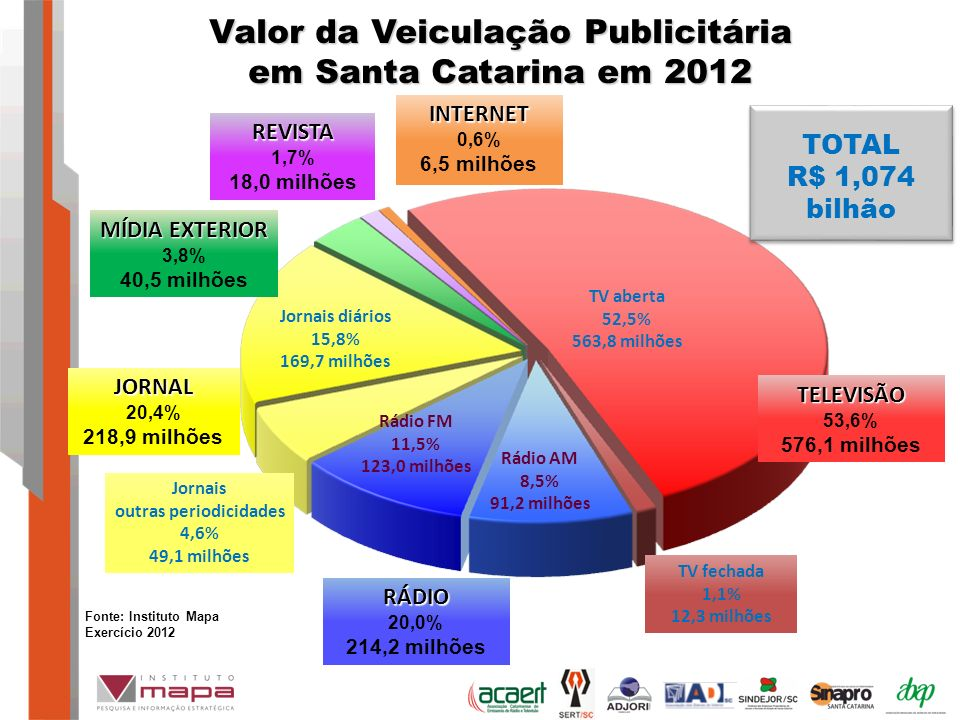 Revista 1,2% Valor da Veiculação Publicitária em Santa Catarina em 2012 MÍDIA EXTERIOR 3,8% 40,5 milhões JORNAL 20,4% 218,9 milhões REVISTA 1,7% 18,0 milhões TELEVISÃO 53,6% 576,1 milhões RÁDIO 20,0% 214,2 milhões INTERNET 0,6% 6,5 milhões Jornais diários 15,8% 169,7 milhões Jornais outras periodicidades 4,6% 49,1 milhões Rádio FM 11,5% 123,0 milhões Rádio AM 8,5% 91,2 milhões TV aberta 52,5% 563,8 milhões TV fechada 1,1% 12,3 milhões Fonte: Instituto Mapa Exercício 2012 TOTAL R$ 1,074 bilhão