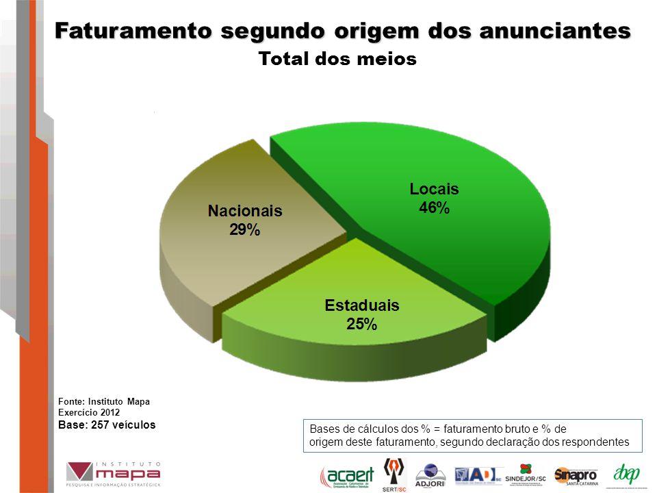 Faturamento segundo origem dos anunciantes Total dos meios Fonte: Instituto Mapa Exercício 2012 Base: 257 veículos Bases de cálculos dos % = faturamento bruto e % de origem deste faturamento, segundo declaração dos respondentes