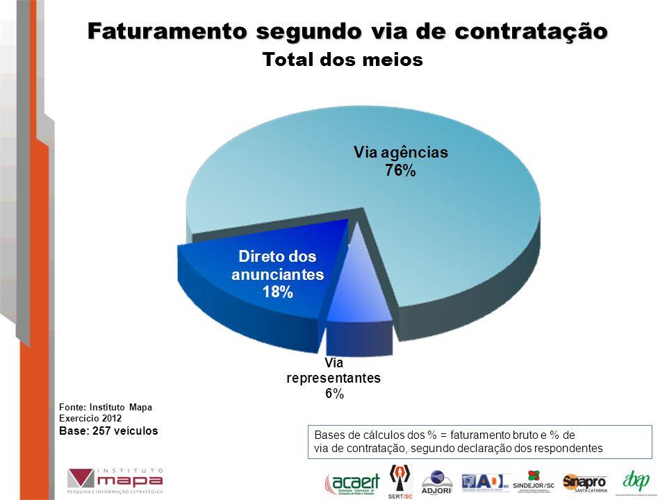 Bases de cálculos dos % = faturamento bruto e % de via de contratação, segundo declaração dos respondentes Faturamento segundo via de contratação Total dos meios Fonte: Instituto Mapa Exercício 2012 Base: 257 veículos